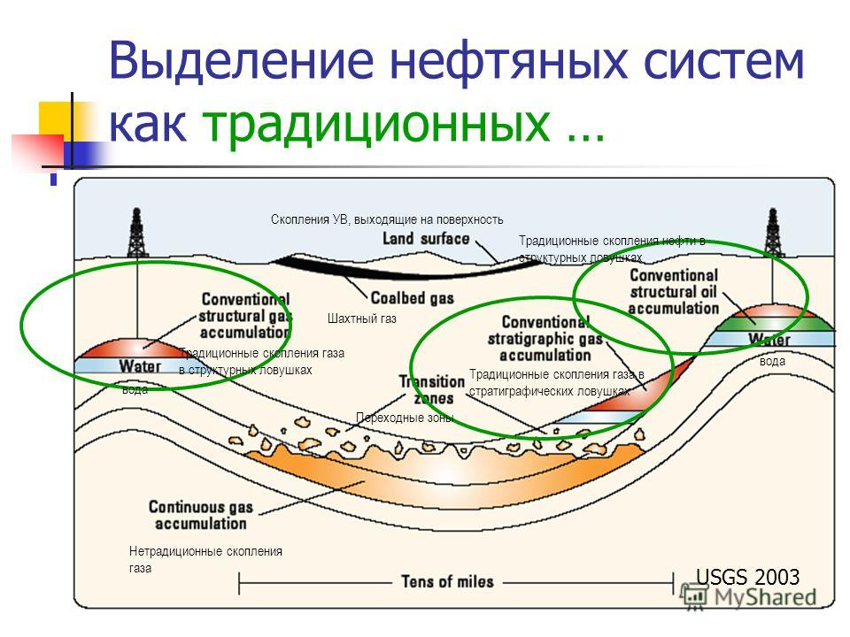 Выделение нефтяных систем как традиционных … USGS 2003 Скопления УВ, выходящие на поверхность Шахтный газ Переходные зоны Традиционные скопления газа в структурных ловушках Традиционные скопления газа в стратиграфических ловушках Нетрадиционные скопл