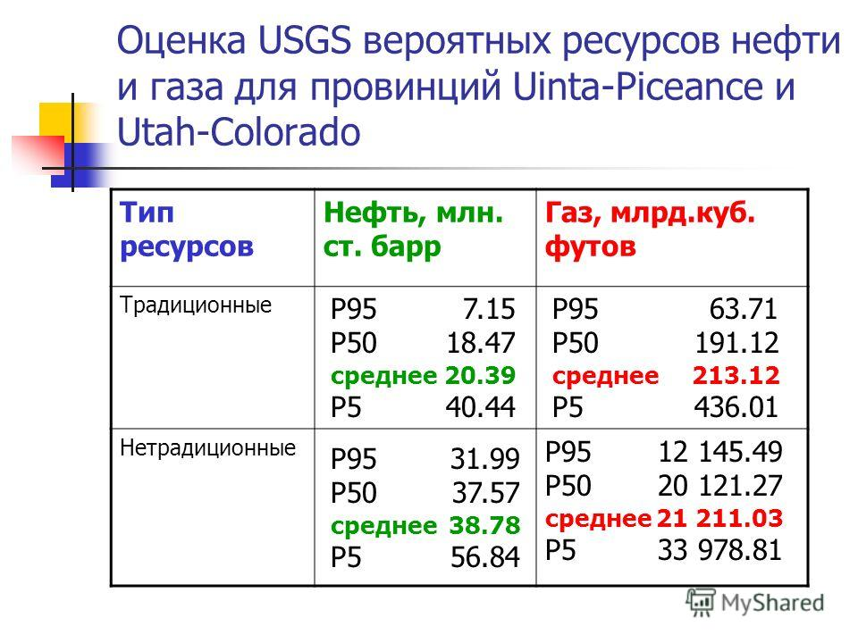 Оценка USGS вероятных ресурсов нефти и газа для провинций Uinta-Piceance и Utah-Colorado Тип ресурсов Нефть, млн. ст. барр Газ, млрд.куб. футов Традиционные Нетрадиционные P957.15 P5018.47 среднее20.39 P540.44 P9531.99 P5037.57 среднее38.78 P5 56.84