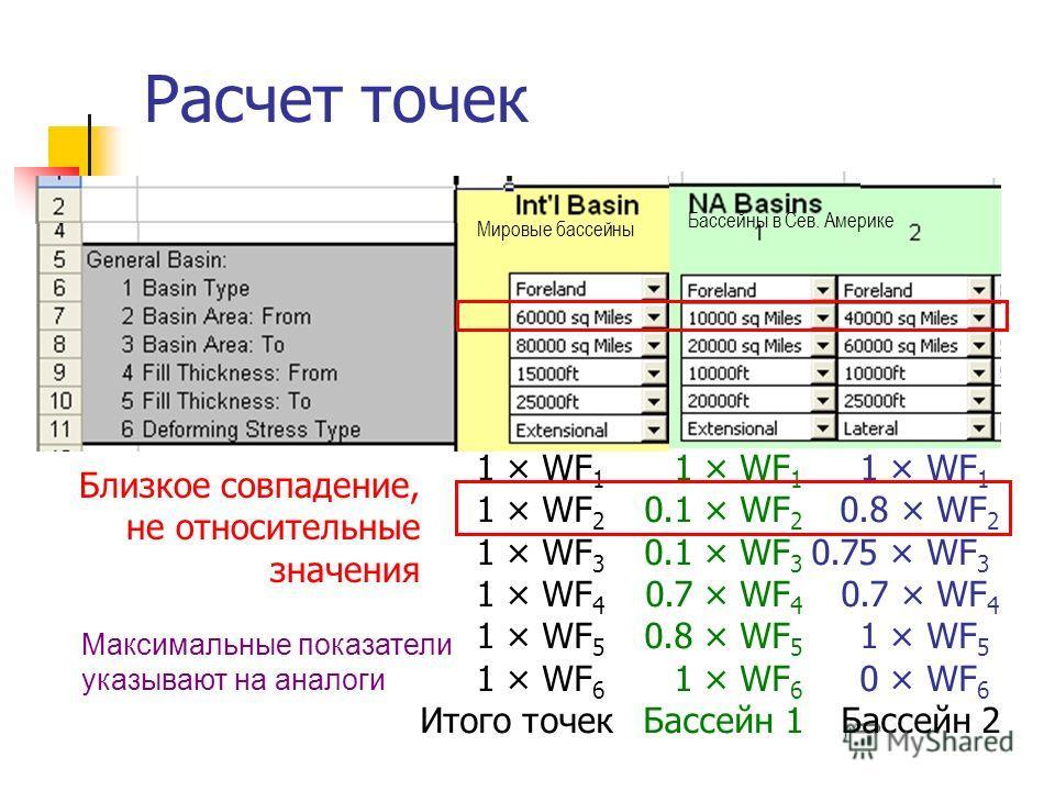 Максимальные показатели указывают на аналоги Расчет точек 1 × WF 1 1 × WF 1 1 × WF 1 1 × WF 2 0.1 × WF 2 0.8 × WF 2 1 × WF 3 0.1 × WF 3 0.75 × WF 3 1 × WF 4 0.7 × WF 4 0.7 × WF 4 1 × WF 5 0.8 × WF 5 1 × WF 5 1 × WF 6 1 × WF 6 0 × WF 6 Итого точекБасс