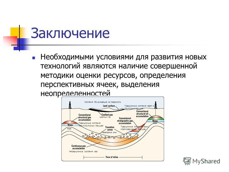 Заключение Необходимыми условиями для развития новых технологий являются наличие совершенной методики оценки ресурсов, определения перспективных ячеек, выделения неопределенностей Скопления УВ, выходящие на поверхность Шахтный газ Переходные зоны Тра