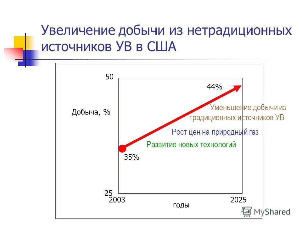 Увеличение добычи из нетрадиционных источников УВ в США Добыча, % 35% 44% Развитие новых технологий Рост цен на природный газ Уменьшение добычи из традиционных источников УВ годы 50 25 20032025