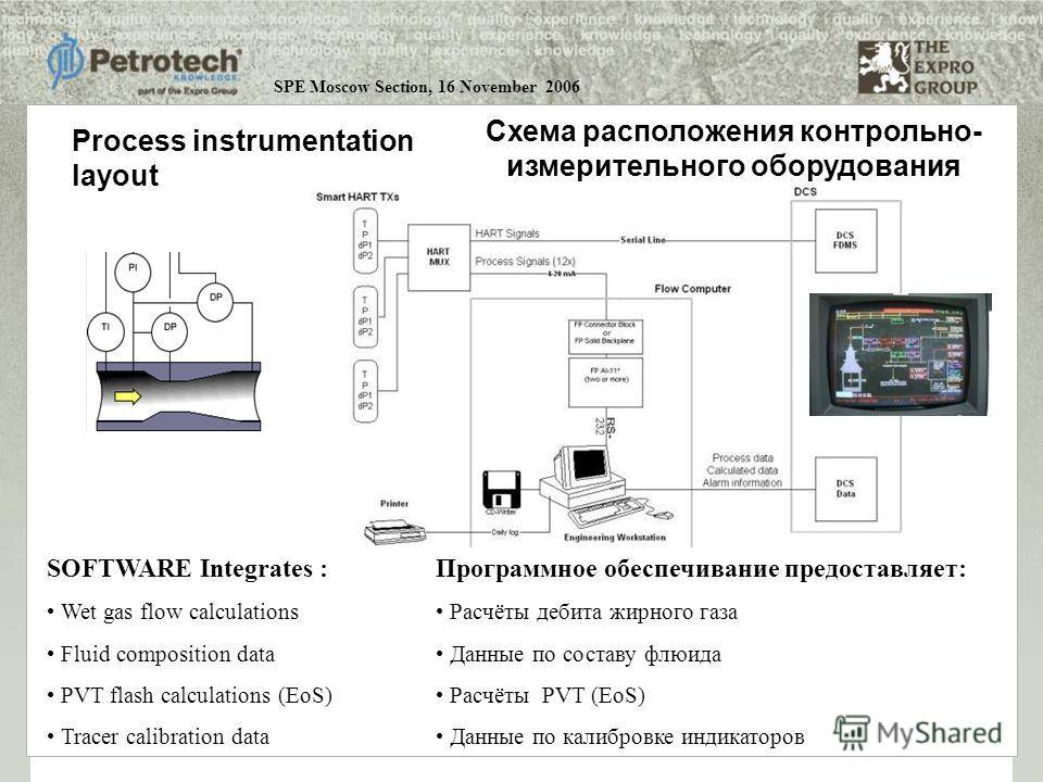 Process instrumentation layout SOFTWARE Integrates : Wet gas flow calculations Fluid composition data PVT flash calculations (EoS) Tracer calibration data Схема расположения контрольно- измерительного оборудования Программное обеспечивание предоставл