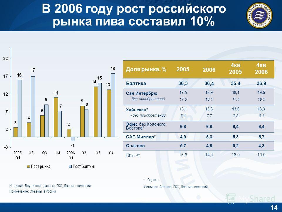 14 В 2006 году рост российского рынка пива составил 10% * - Оценка Доля рынка, %2005 2006 4кв 2005 4кв 2006 Балтика36,336,435,436,9 Сан Интербрю - без приобретений 17,5 17,3 18,9 18,1 18,1 17,4 19,5 18,5 Хайнекен* - без приобретений 13,1 7,1 13,3 7,7