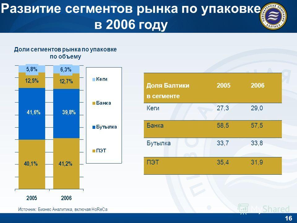 16 Развитие сегментов рынка по упаковке в 2006 году Доли сегментов рынка по упаковке по объему Источник: Бизнес Аналитика, включая HoReCa Доля Балтики в сегменте 20052006 Кеги27,329,0 Банка58,557,5 Бутылка33,733,8 ПЭТ35,431,9