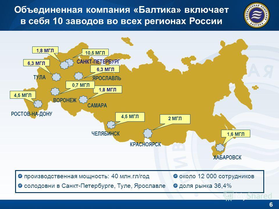 6 Объединенная компания «Балтика» включает в себя 10 заводов во всех регионах России САНКТ-ПЕТЕРБУРГ САМАРА КРАСНОЯРСК ХАБАРОВСК ТУЛА ЧЕЛЯБИНСК ЯРОСЛАВЛЬ ВОРОНЕЖ 10,5 МГЛ 4,5 МГЛ 1,6 МГЛ 6,3 МГЛ 1,8 МГЛ РОСТОВ-НА-ДОНУ 2 МГЛ 4,5 МГЛ 1,8 МГЛ 0,7 МГЛ 6,