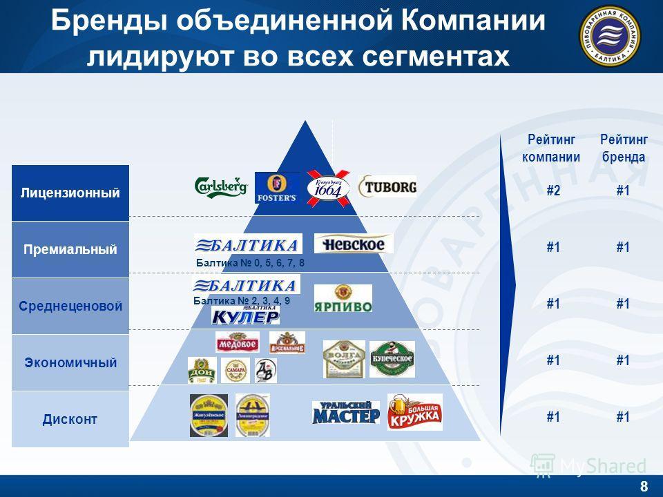 8 Бренды объединенной Компании лидируют во всех сегментах Лицензионный Премиальный Среднеценовой Экономичный Дисконт Рейтинг компании #2#2 #1 Рейтинг бренда #1#1 #1 Балтика 0, 5, 6, 7, 8 Балтика 2, 3, 4, 9