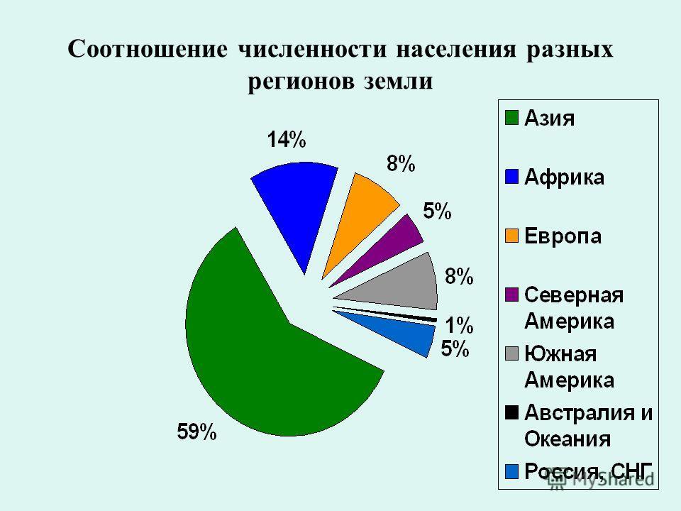 Соотношение численности населения разных регионов земли