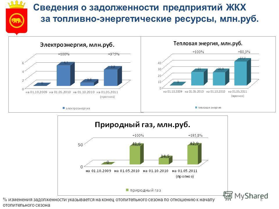 8 Сведения о задолженности предприятий ЖКХ за топливно-энергетические ресурсы, млн.руб. % изменения задолженности указывается на конец отопительного сезона по отношению к началу отопительного сезона +100% +375% +100% +80,3% +100% +195,8%
