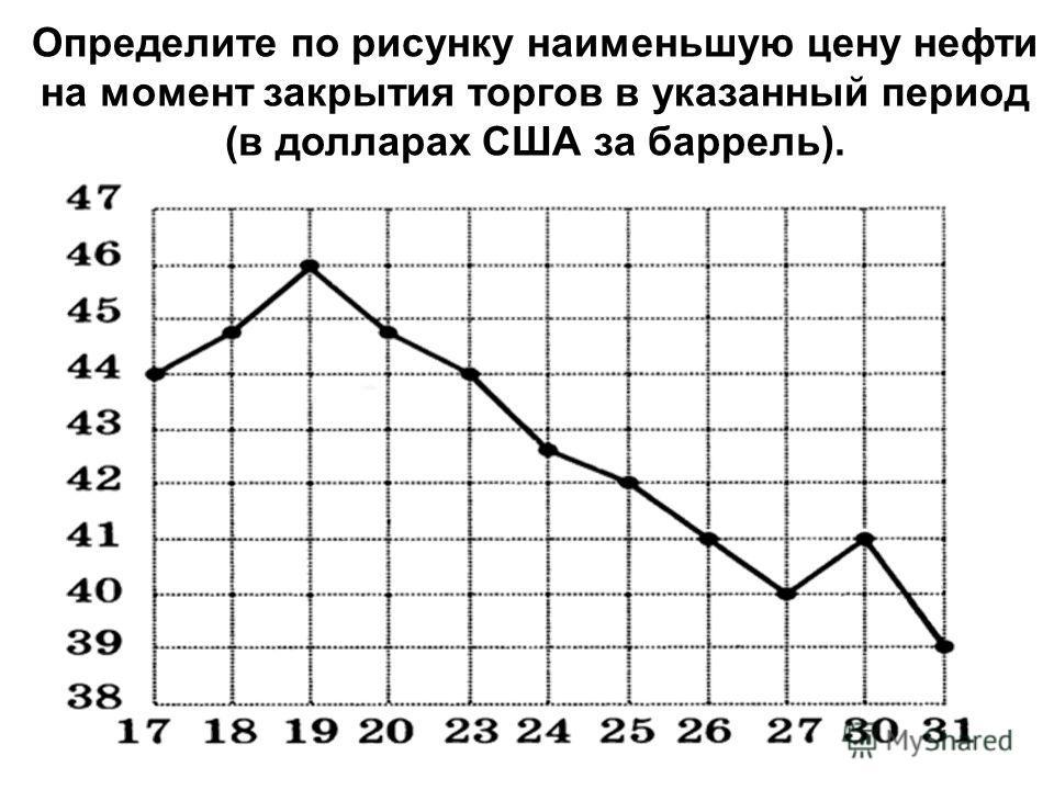 Определите по рисунку наименьшую цену нефти на момент закрытия торгов в указанный период (в долларах США за баррель).