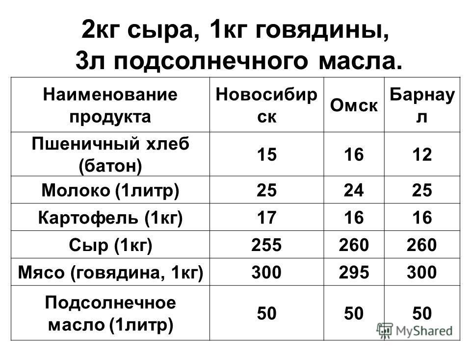 2кг сыра, 1кг говядины, 3л подсолнечного масла. Наименование продукта Новосибир ск Омск Барнау л Пшеничный хлеб (батон) 151612 Молоко (1литр)252425 Картофель (1кг)1716 Сыр (1кг)255260 Мясо (говядина, 1кг)300295300 Подсолнечное масло (1литр) 50