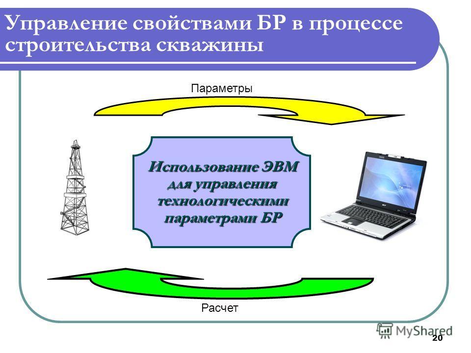 20 Управление свойствами БР в процессе строительства скважины Параметры Расчет Использование ЭВМ для управления технологическими параметрами БР