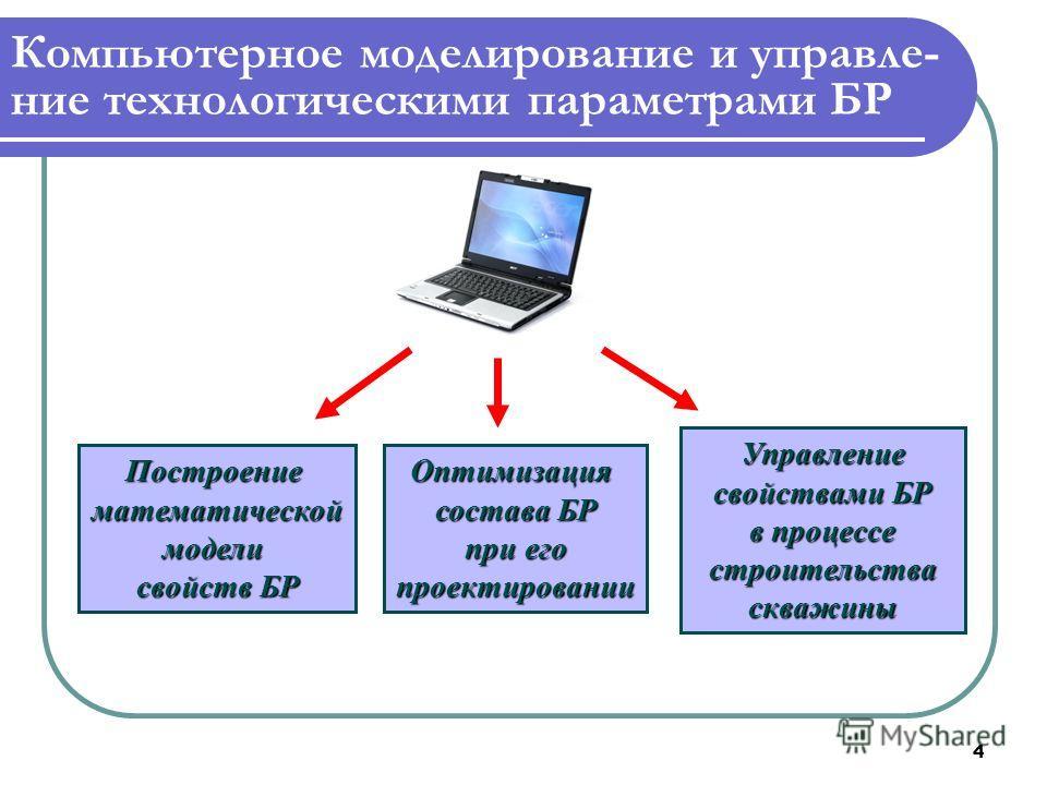 4 Компьютерное моделирование и управле- ние технологическими параметрами БР Построениематематическоймодели свойств БР Оптимизация состава БР при его проектировании Управление свойствами БР в процессе строительстваскважины