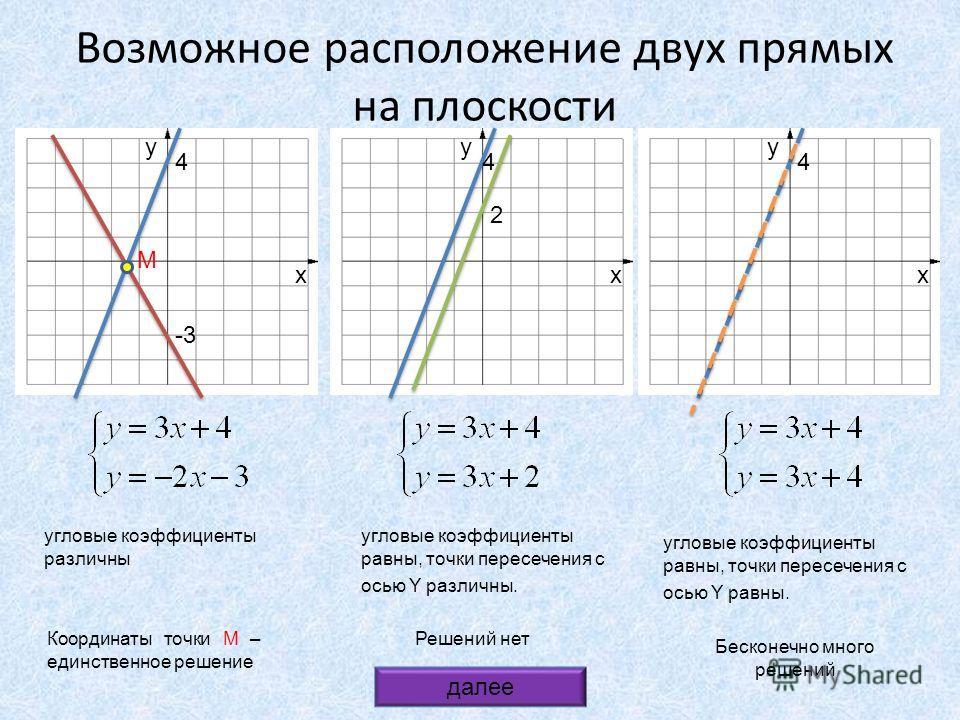Возможное расположение двух прямых на плоскости x y x y x y 4 -3 4 2 4 M Координаты точки M – единственное решение Решений нет Бесконечно много решений угловые коэффициенты различны угловые коэффициенты равны, точки пересечения с осью Y различны. угл