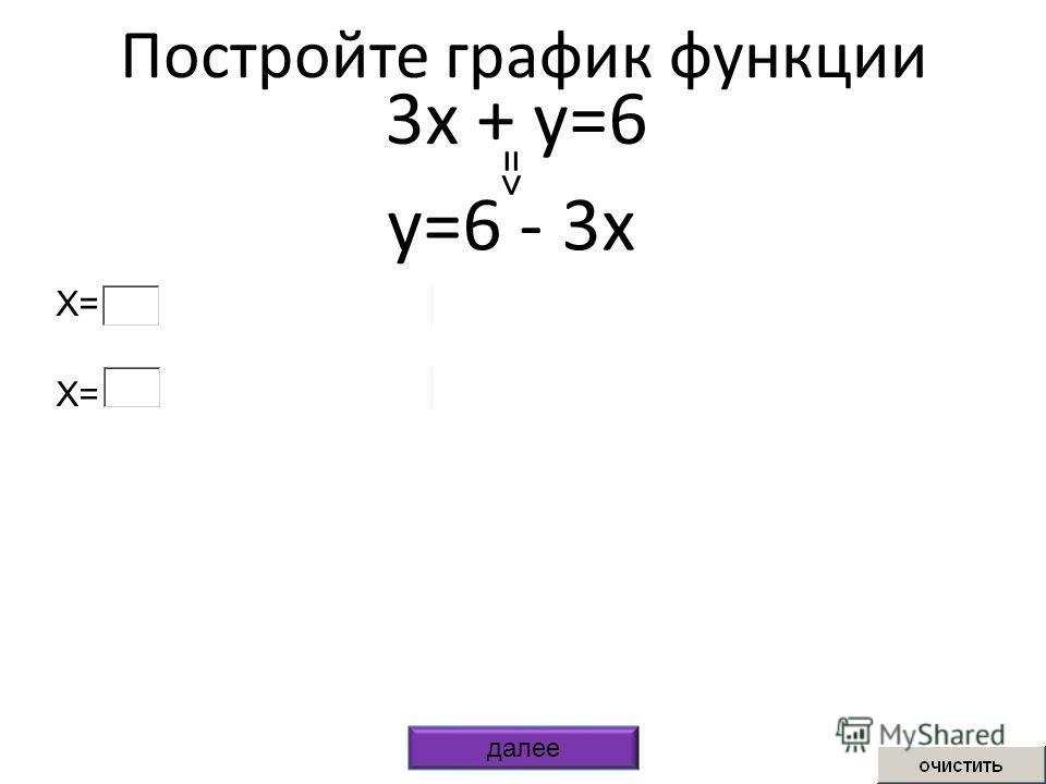 Постройте график функции 3x + y=6 y=6 - 3x => X= далее