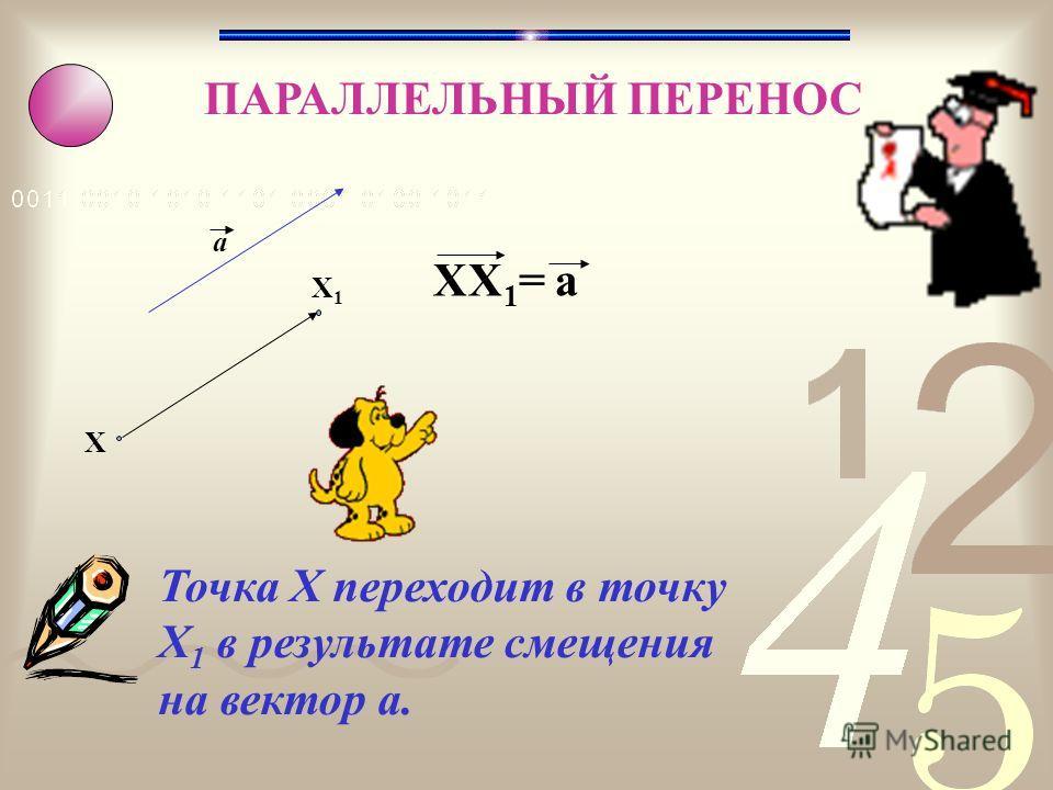 ПАРАЛЛЕЛЬНЫЙ ПЕРЕНОС X X1X1 a XX 1 = а Точка X переходит в точку X 1 в результате смещения на вектор а.