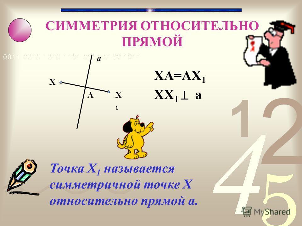СИММЕТРИЯ ОТНОСИТЕЛЬНО ПРЯМОЙ X1X1 X А a XА=АX1XА=АX1 Точка X 1 называется симметричной точке X относительно прямой а. XX 1 а