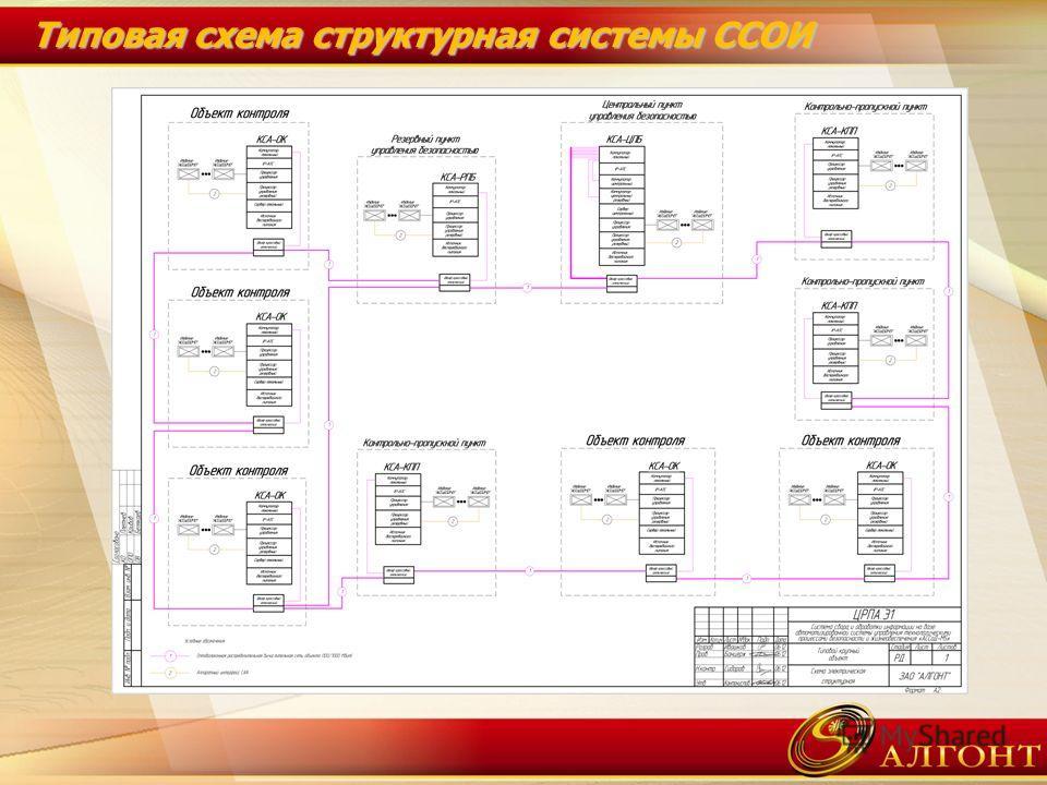 Типовая схема структурная системы ССОИ