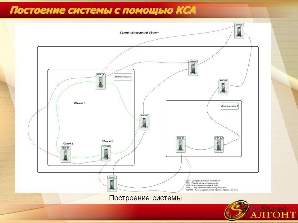Постоение системы с помощью КСА Построение системы