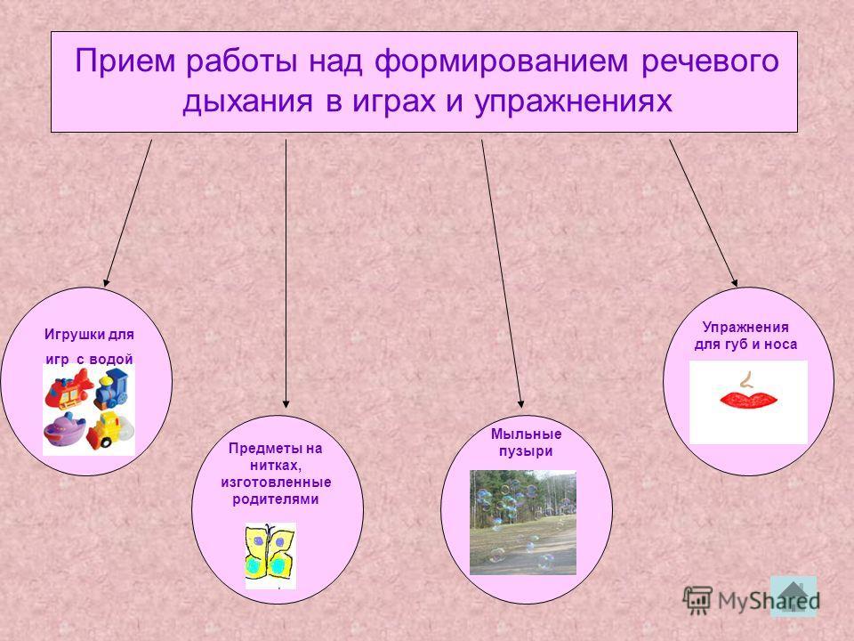 Прием работы над формированием речевого дыхания в играх и упражнениях Игрушки для игр с водой Предметы на нитках, изготовленные родителями Мыльные пузыри Упражнения для губ и носа