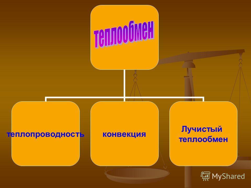теплопроводностьконвекция Лучистый теплообмен