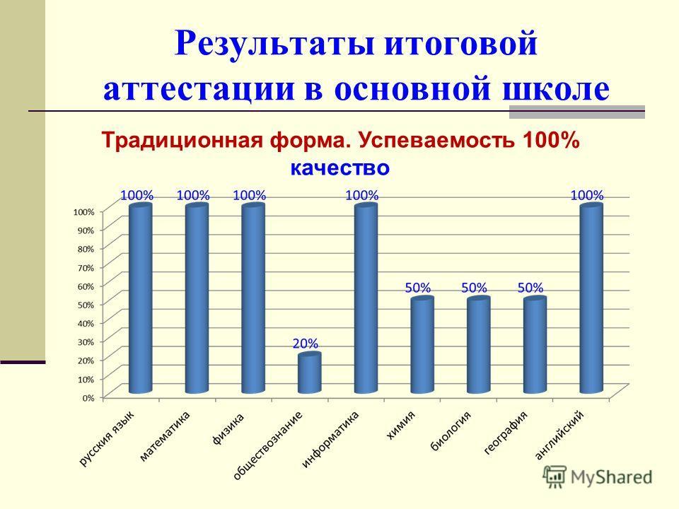 Результаты итоговой аттестации в основной школе Традиционная форма. Успеваемость 100% качество