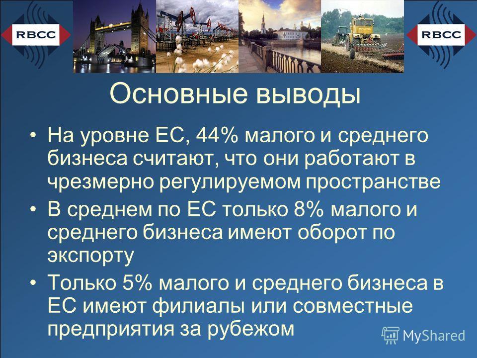 Основные выводы На уровне ЕС, 44% малого и среднего бизнеса считают, что они работают в чрезмерно регулируемом пространстве В среднем по ЕС только 8% малого и среднего бизнеса имеют оборот по экспорту Только 5% малого и среднего бизнеса в ЕС имеют фи