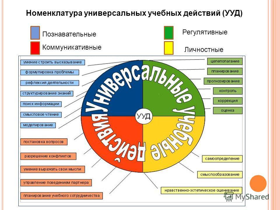 Номенклатура универсальных учебных действий (УУД) Познавательные Коммуникативные Регулятивные Личностные