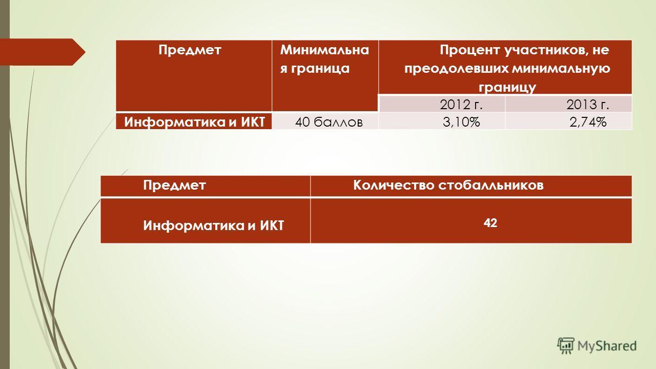 Предмет Минимальна я граница Процент участников, не преодолевших минимальную границу 2012 г.2013 г. Информатика и ИКТ 40 баллов3,10%2,74% ПредметКоличество стобалльников Информатика и ИКТ 42