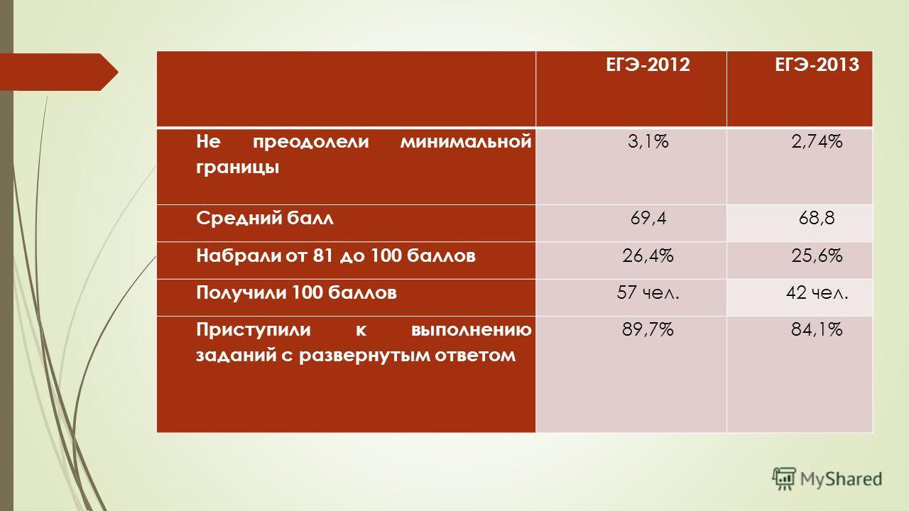 ЕГЭ-2012ЕГЭ-2013 Не преодолели минимальной границы 3,1%2,74% Средний балл 69,468,8 Набрали от 81 до 100 баллов 26,4%25,6% Получили 100 баллов 57 чел.42 чел. Приступили к выполнению заданий с развернутым ответом 89,7%84,1%