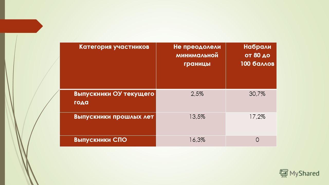 Категория участников Не преодолели минимальной границы Набрали от 80 до 100 баллов Выпускники ОУ текущего года 2,5%30,7% Выпускники прошлых лет 13,5%17,2% Выпускники СПО 16,3%0