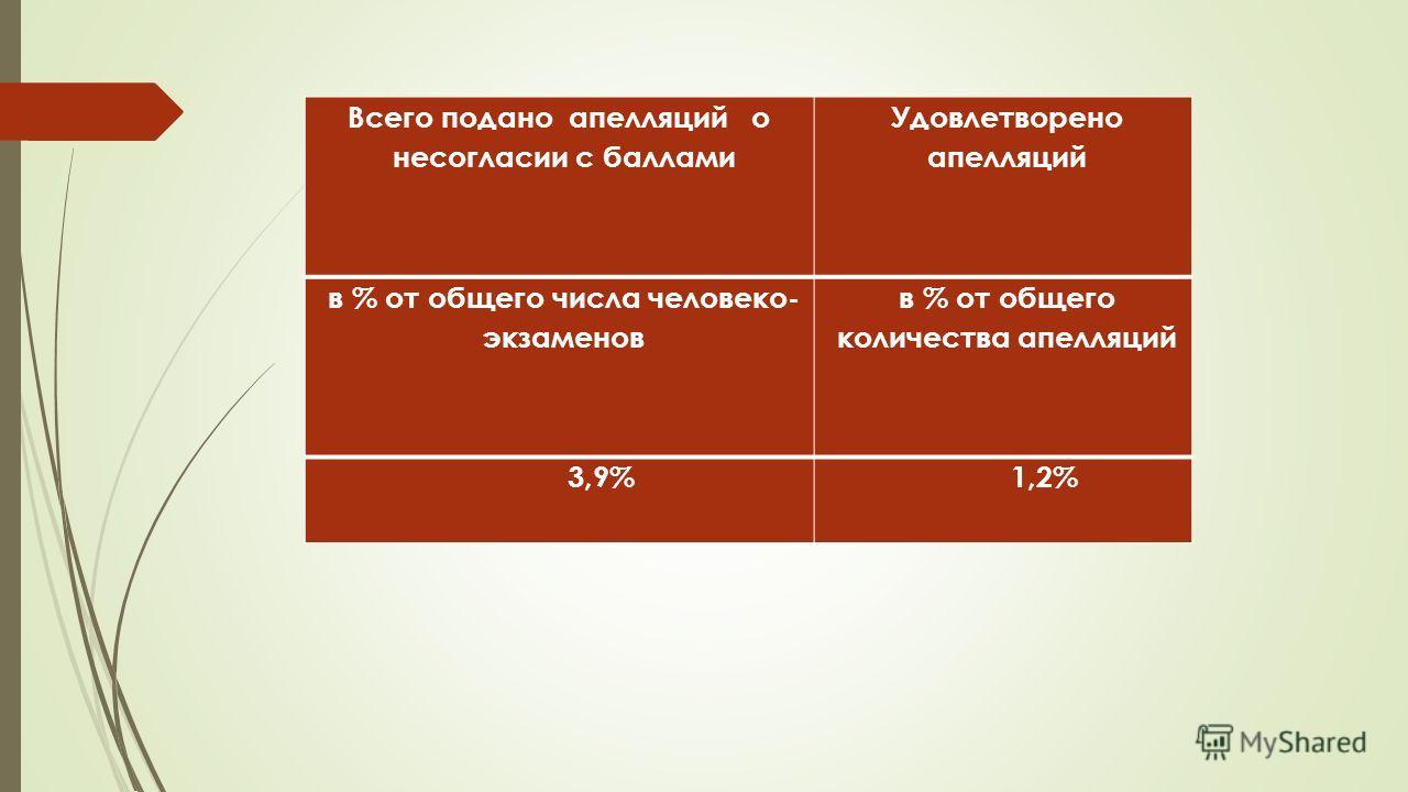 Всего подано апелляций о несогласии с баллами Удовлетворено апелляций в % от общего числа человеко- экзаменов в % от общего количества апелляций 3,9%1,2%