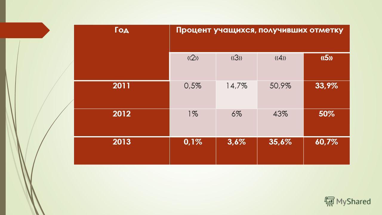 ГодПроцент учащихся, получивших отметку «2»«3»«4» «5» 2011 0,5%14,7%50,9% 33,9% 2012 1%6%43% 50% 20130,1%3,6%35,6%60,7%