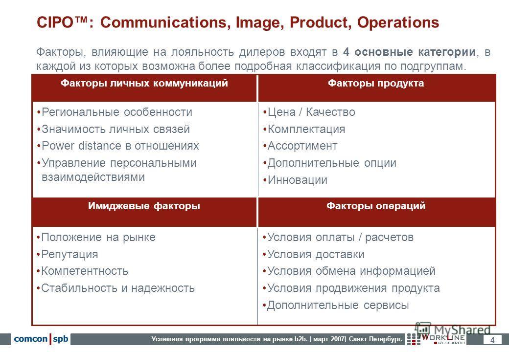 Успешная программа лояльности на рынке b2b. | март 2007| Санкт-Петербург. 4 CIPO: Communications, Image, Product, Operations Факторы, влияющие на лояльность дилеров входят в 4 основные категории, в каждой из которых возможна более подробная классифик