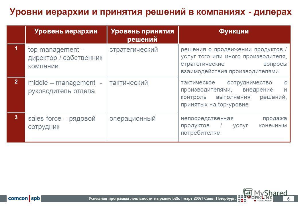 Успешная программа лояльности на рынке b2b. | март 2007| Санкт-Петербург. 5 Уровни иерархии и принятия решений в компаниях - дилерах непосредственная продажа продуктов / услуг конечным потребителям операционныйsales force – рядовой сотрудник 3 тактич