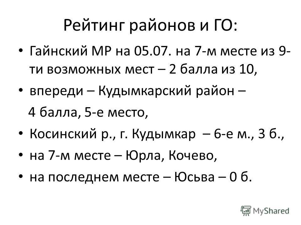 Рейтинг районов и ГО: Гайнский МР на 05.07. на 7-м месте из 9- ти возможных мест – 2 балла из 10, впереди – Кудымкарский район – 4 балла, 5-е место, Косинский р., г. Кудымкар – 6-е м., 3 б., на 7-м месте – Юрла, Кочево, на последнем месте – Юсьва – 0