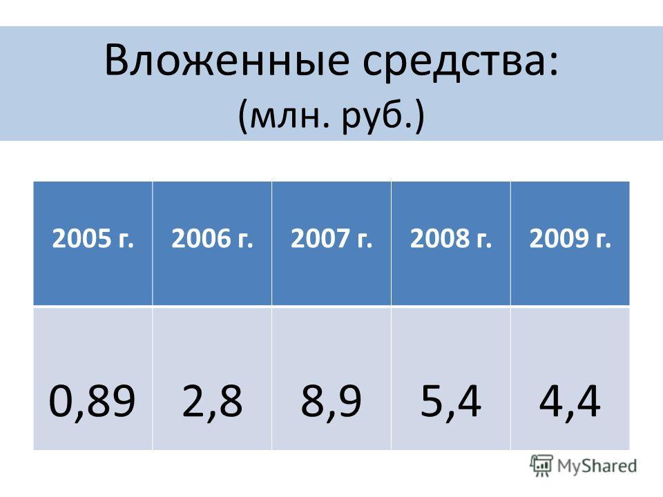 Вложенные средства: (млн. руб.) 2005 г.2006 г.2007 г.2008 г.2009 г. 0,892,88,95,44,4