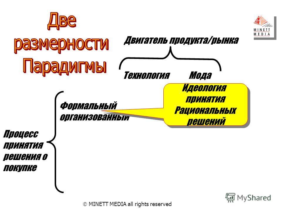 Процесс принятия решения о покупке Двигатель продукта/рынка ТехнологияМода Формальный организованный MINETT MEDIA all rights reserved Идеология принятия Рациональных решений Идеология принятия Рациональных решений