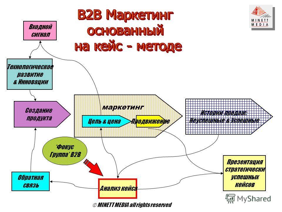 Создание продукта Истории продаж: Неуспешные & Успешные Входной сигнал Цель & ценаПродвижение Технологическое развитие & Инновации Обратная связь Анализ кейса Презентация стратегически успешных кейсов Фокус Группа В2B MINETT MEDIA all rights reserved