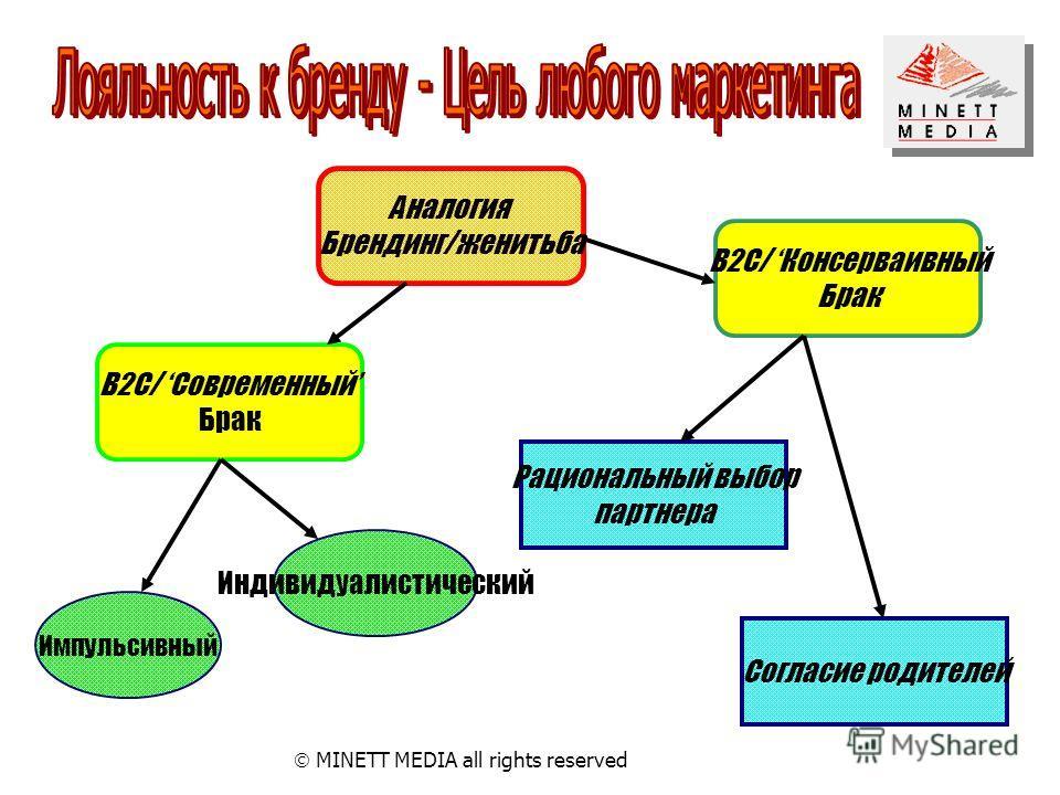 MINETT MEDIA all rights reserved Аналогия Брендинг/женитьба В2С/ Консерваивный Брак В2С/ Современный Брак Импульсивный Индивидуалистический Согласие родителей Рациональный выбор партнера