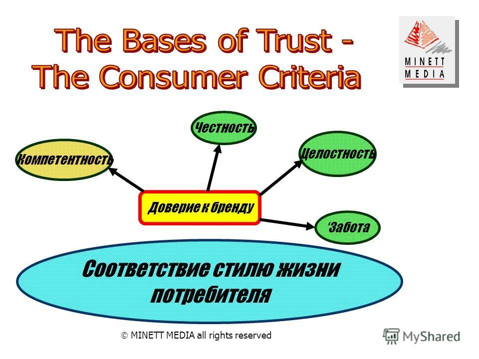 MINETT MEDIA all rights reserved Доверие к бренду Компетентность Честность Целостность Забота Соответствие стилю жизни потребителя