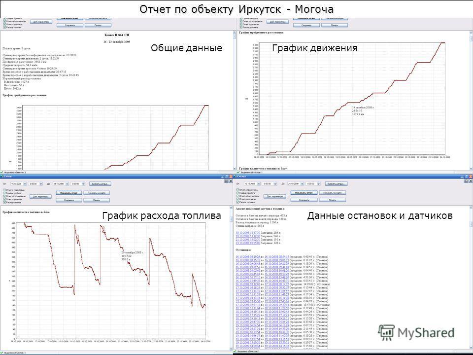 Отчет по объекту Иркутск - Могоча Общие данные График движения График расхода топлива Данные остановок и датчиков