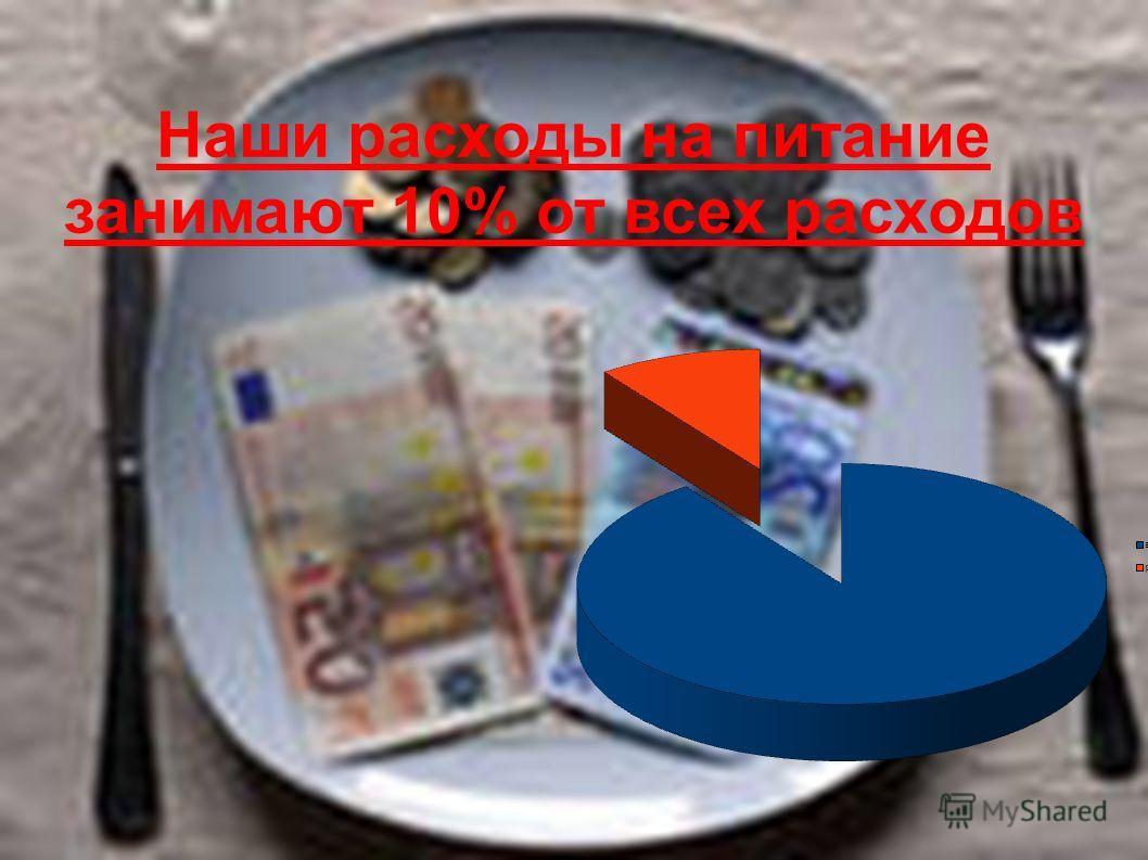 Наши расходы на питание занимают 10% от всех расходов