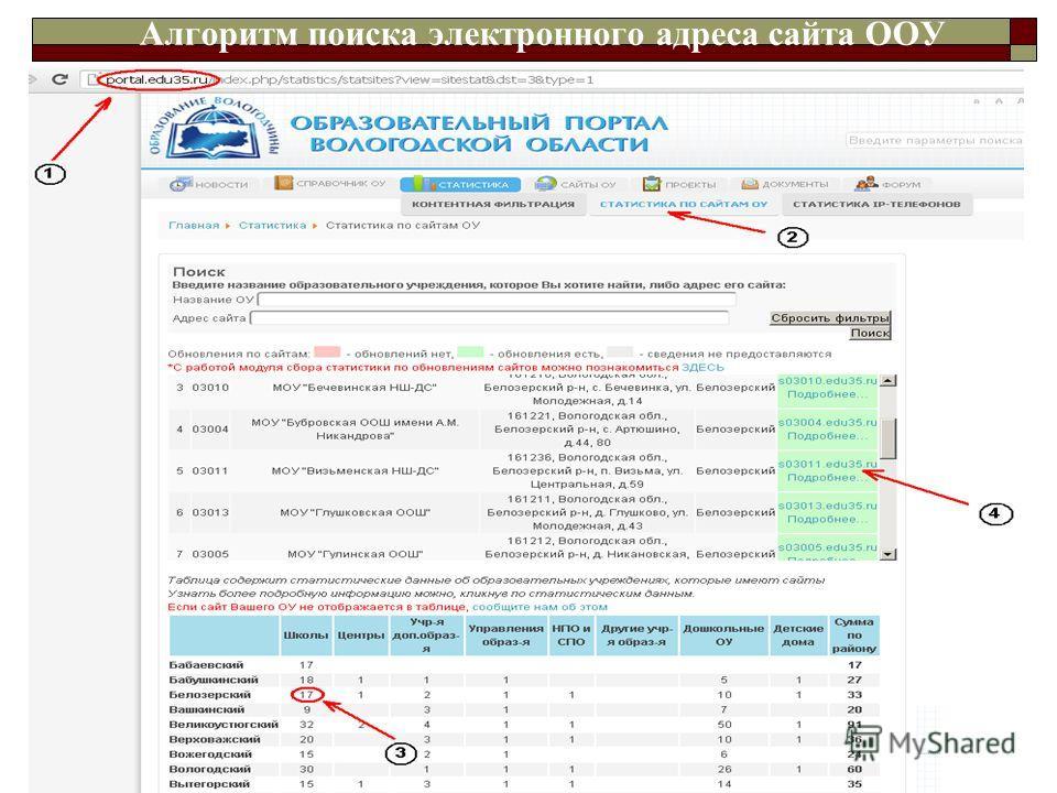 Алгоритм поиска электронного адреса сайта ООУ Максимальный балл – 100 баллов