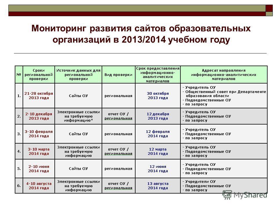 Мониторинг развития сайтов образовательных организаций в 2013/2014 учебном году