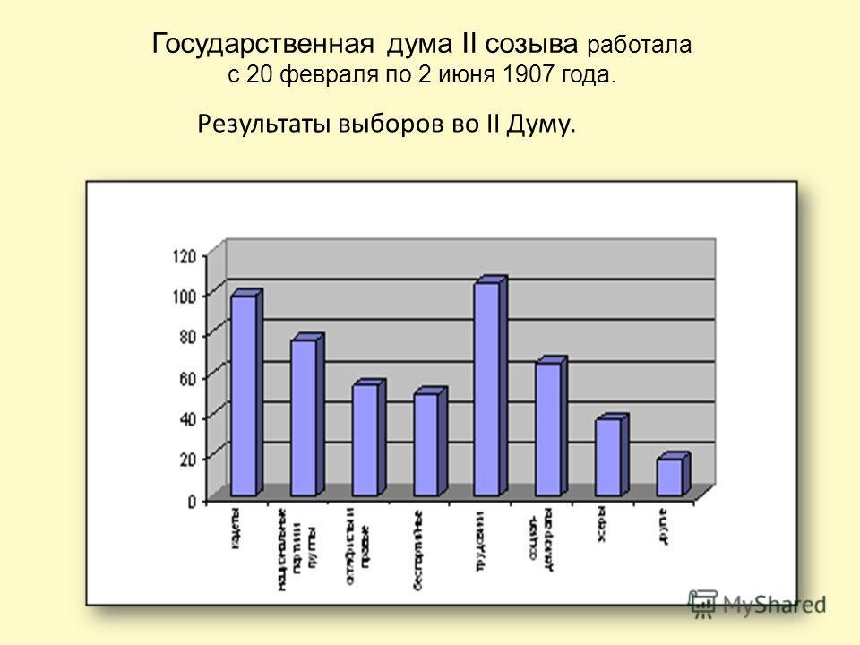 Государственная дума II созыва работала с 20 февраля по 2 июня 1907 года. Результаты выборов во II Думу.