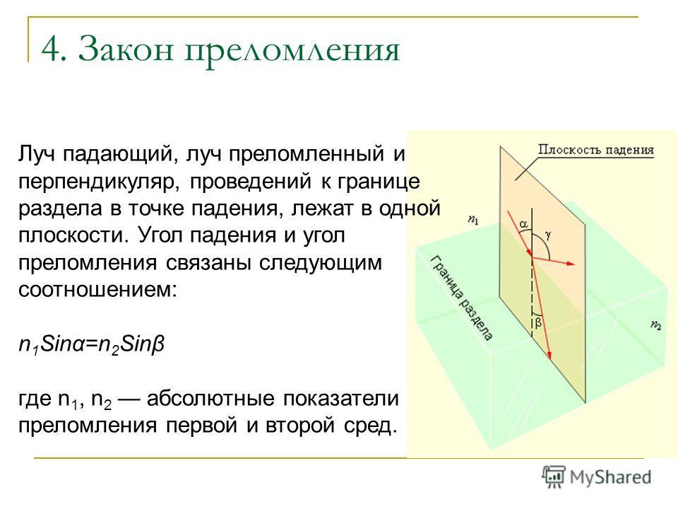 4. Закон преломления Луч падающий, луч преломленный и перпендикуляр, проведений к границе раздела в точке падения, лежат в одной плоскости. Угол падения и угол преломления связаны следующим соотношением: n 1 Sinα=n 2 Sinβ где n 1, n 2 абсолютные пока