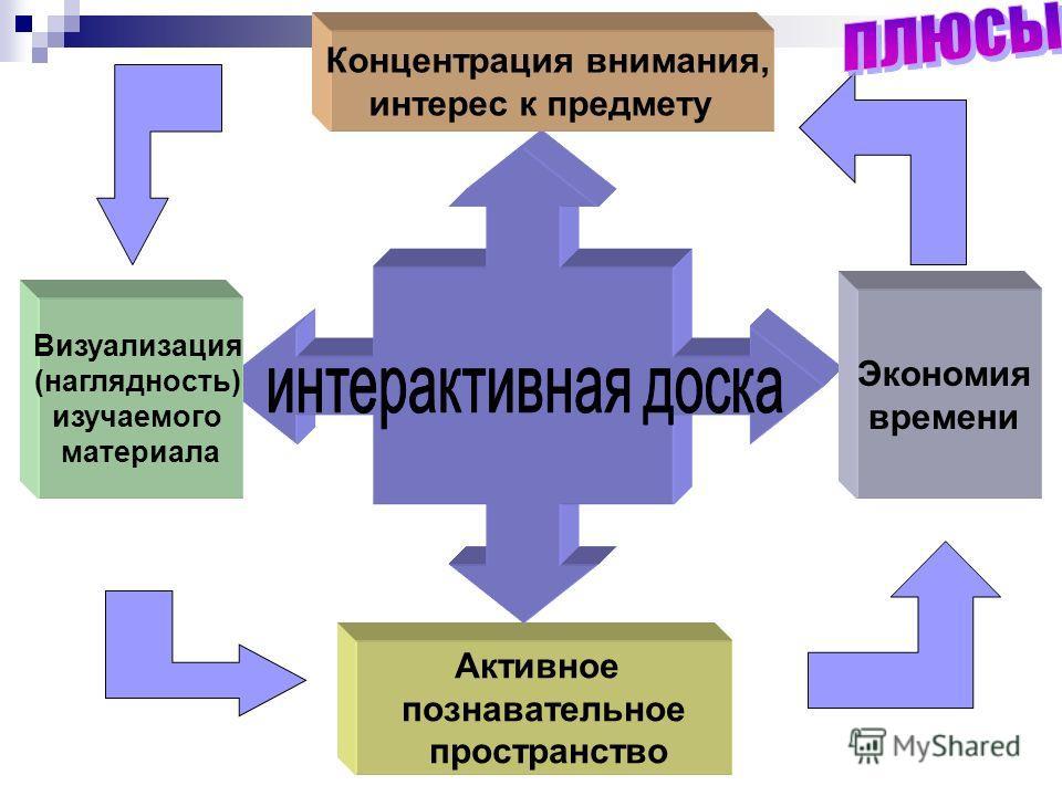 Активное познавательное пространство Визуализация (наглядность) изучаемого материала Концентрация внимания, интерес к предмету Экономия времени