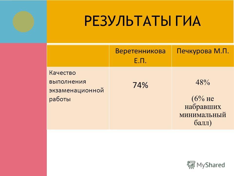 РЕЗУЛЬТАТЫ ГИА Веретенникова Е.П. Печкурова М.П. Качество выполнения экзаменационной работы 74% 48% (6% не набравших минимальный балл)