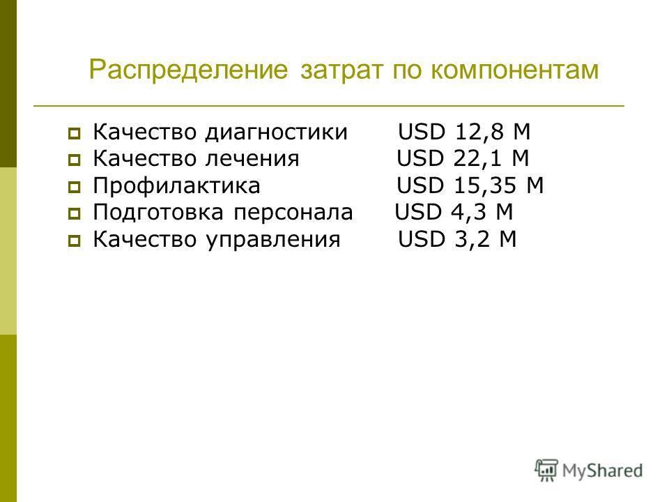 Распределение затрат по компонентам Качество диагностики USD 12,8 М Качество лечения USD 22,1 М Профилактика USD 15,35 М Подготовка персонала USD 4,3 М Качество управления USD 3,2 М