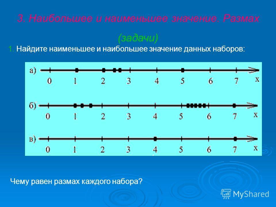 3. Наибольшее и наименьшее значение. Размах (задачи) 1. Найдите наименьшее и наибольшее значение данных наборов: Чему равен размах каждого набора?